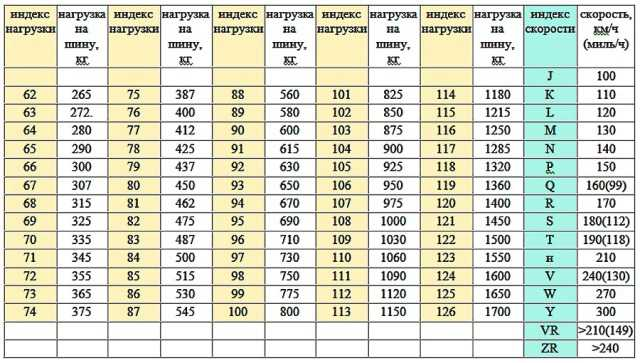 таблица скорости и нагрузки шины